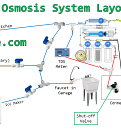 here is a diagram of my system you can see it has a few branches and valves to cut each section off  [ 1280 x 720 Pixel ]