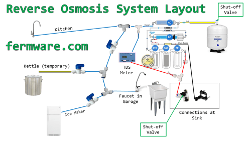 small resolution of here is a diagram of my system you can see it has a few branches and valves to cut each section off