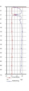 """Anomalía en una gráfica de ensayo ultrasónico """"cross-hole"""""""