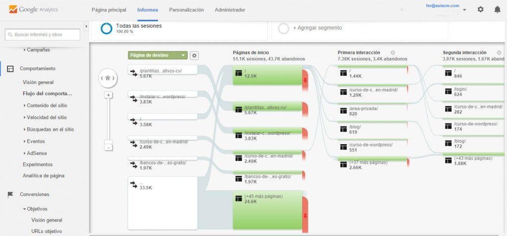 flujo-de-comportamiento google analytics