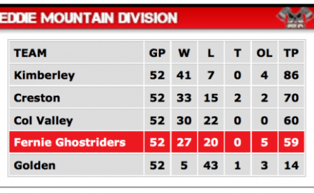 Ghostriders hockey standings
