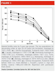 Age chart also and infertility the natural decline in female fertility rh fertilitymemphis