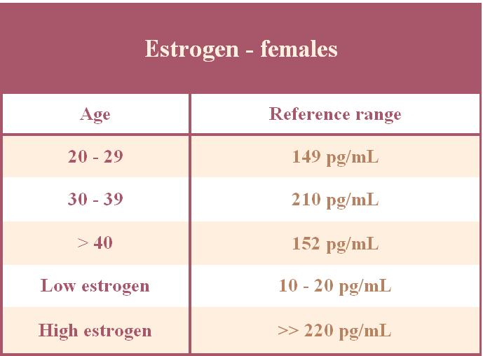 HypoestrogenismFertilitypedia