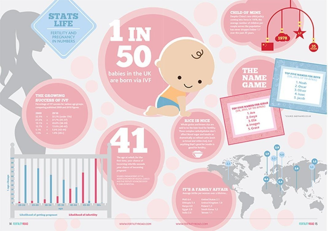 Stats Life Fertility and Pregnancy in Numbers