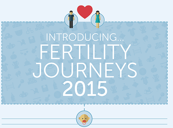 Introducing Fertility Journeys 2015