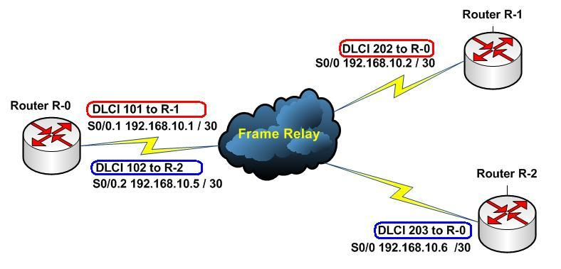 Basic Configuration Frame Relay Big Storm Only Leave Good Timber