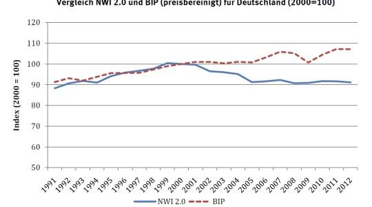 Vergleich der Entwicklung von NWI und BIP