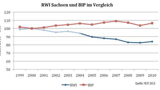 RWI und BIP Thueringen