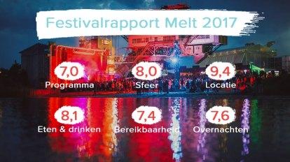 festivalrapport melt