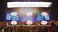 festivalrapport lollapalooza berlin 2017 header