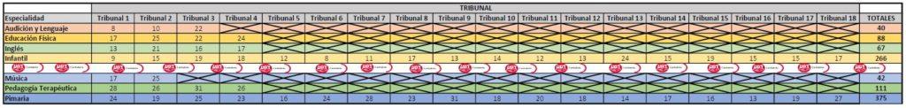 Aprobados-por-tribunal-1024x122 Aprobados primera prueba por plaza oposiciones maestros Cantabria 2019