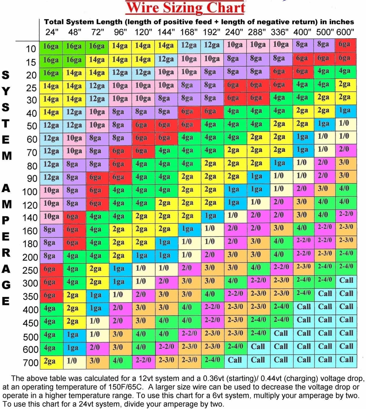 Famous Romex Sizes Frieze - Electrical System Block Diagram ...