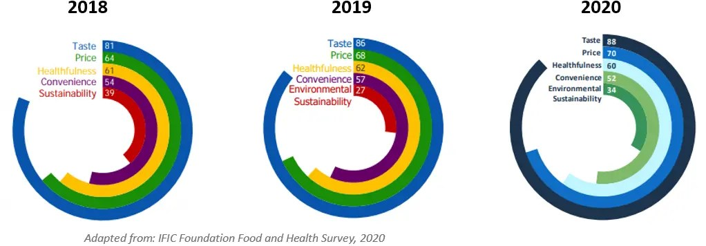 Chart showing the drivers of food purchases between 2018 and 2020