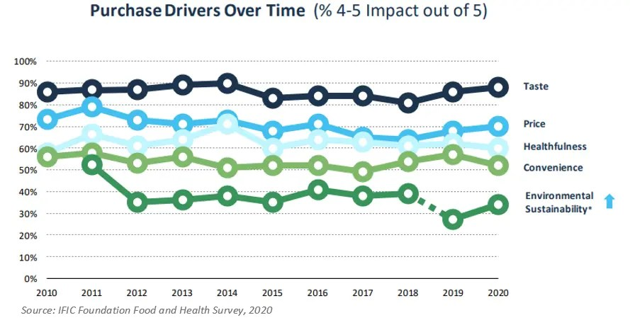 Charts showing the drivers of food purchases over the past 10 years.