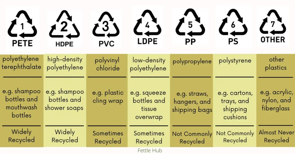 The seven plastic codes