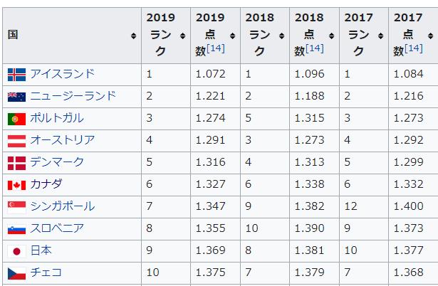 2017-2019年世界平和指数ランキング