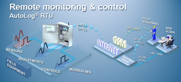 Wireless Control And Monitoring Using Plc And Scada Intro Automation