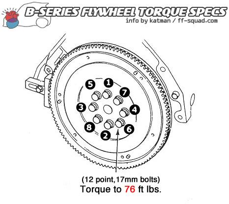 Honda D15b Torque Specs