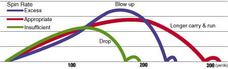 Aerodynamics and air/wind effects