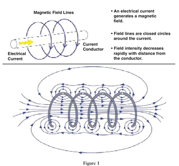 Circle Diagram Of Induction Generator Electromagnetic Wave