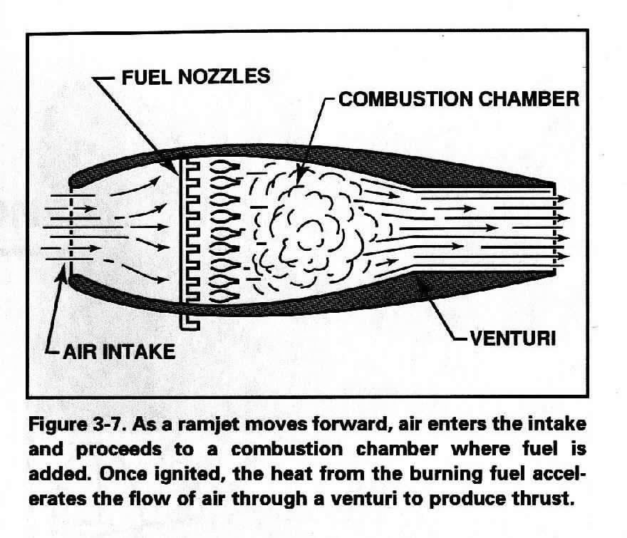 Level 4 Turbofan Engine Diagram, Level, Free Engine Image