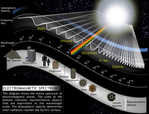 Radio Waves Diagram The Electromagnetic Wave