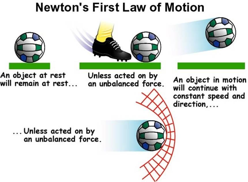 Bilderesultat for newtons 1 law