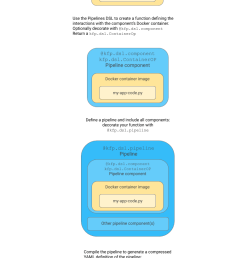 as you can see the diagram has some minimal code snippets just enough to give readers a hook to attach more information to  [ 768 x 1439 Pixel ]