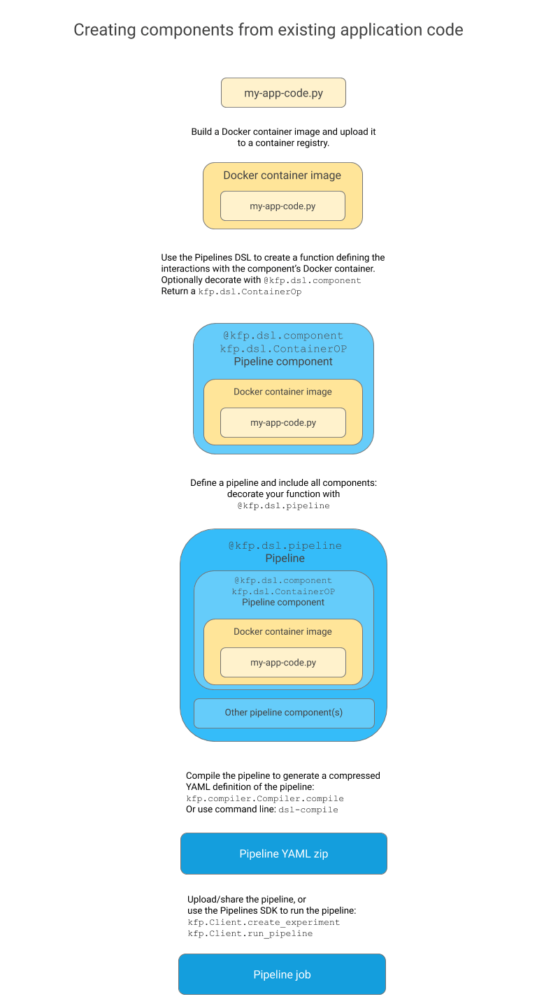 medium resolution of as you can see the diagram has some minimal code snippets just enough to give readers a hook to attach more information to