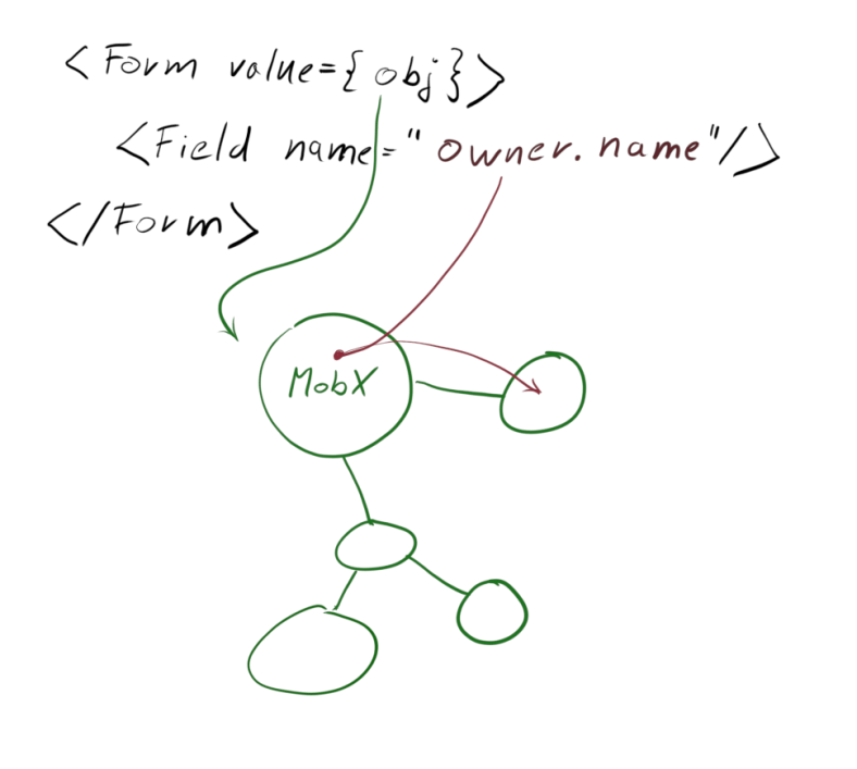 Diagram showing the initially envisioned connection between the Form component and MobX domain object.