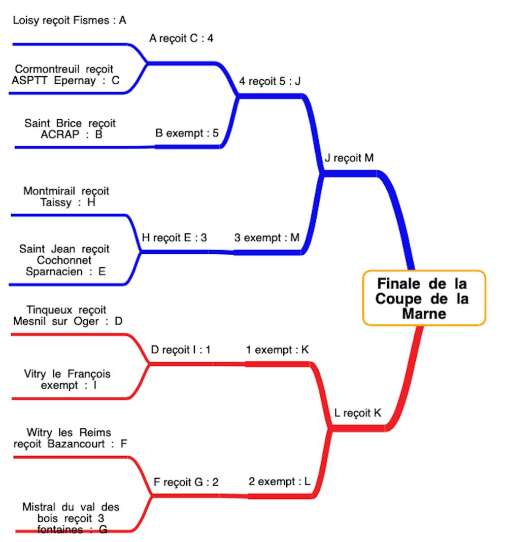 le schéma : coupe de France 2019