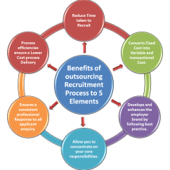 Diagram Process Recruiting Vw Sand Rail Wiring How Rpo Ors Recruitment Outsourcing Service Is