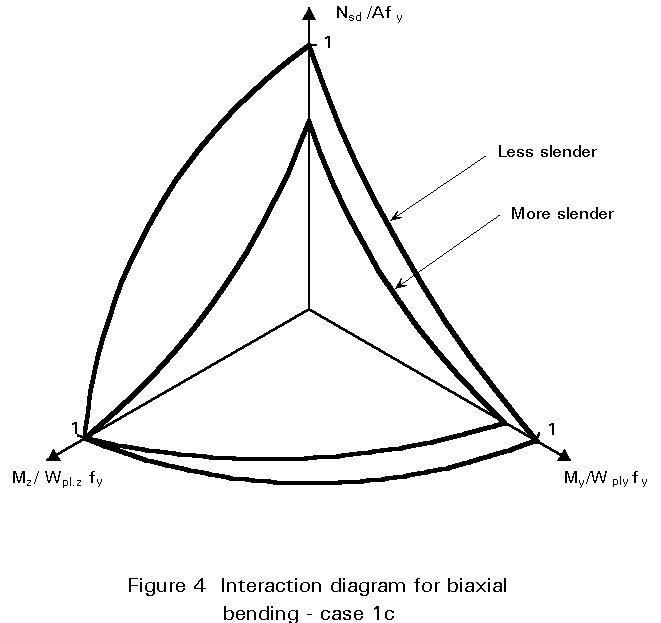 bending moment diagram under horizontal loading