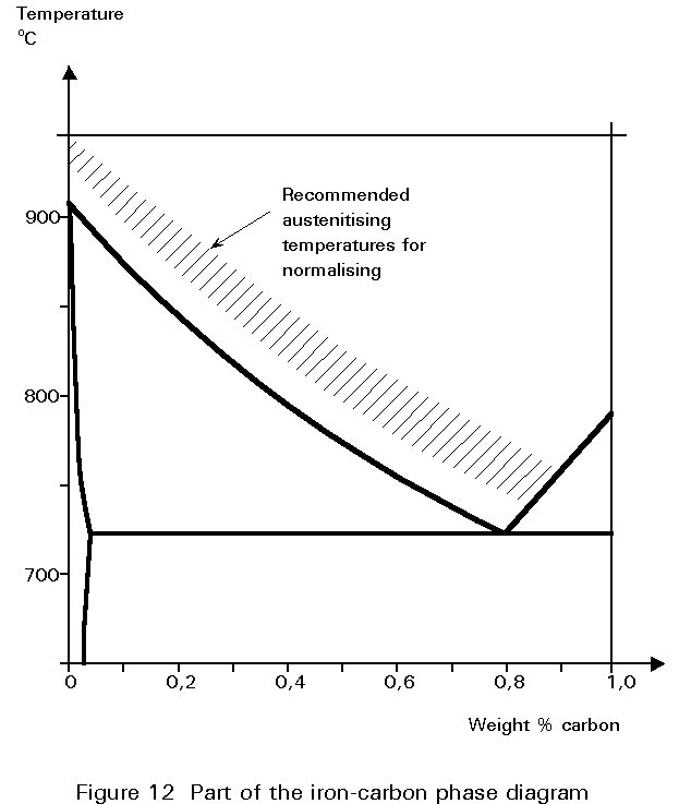 explain iron carbon equilibrium diagram 7 way wire l2 1 a glance at the phase of figure 5 shows that normalising temperature decreases as content increases from zero to 0 8