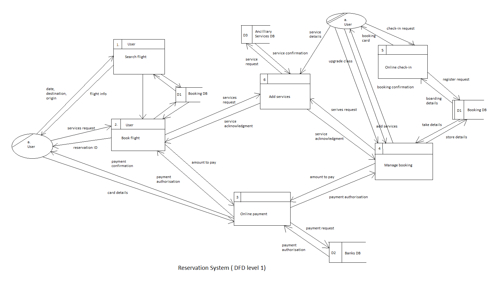 hight resolution of  level 2 dfd of the system