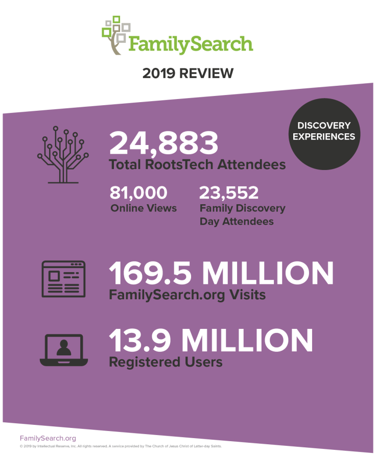Discovery experiences year in review