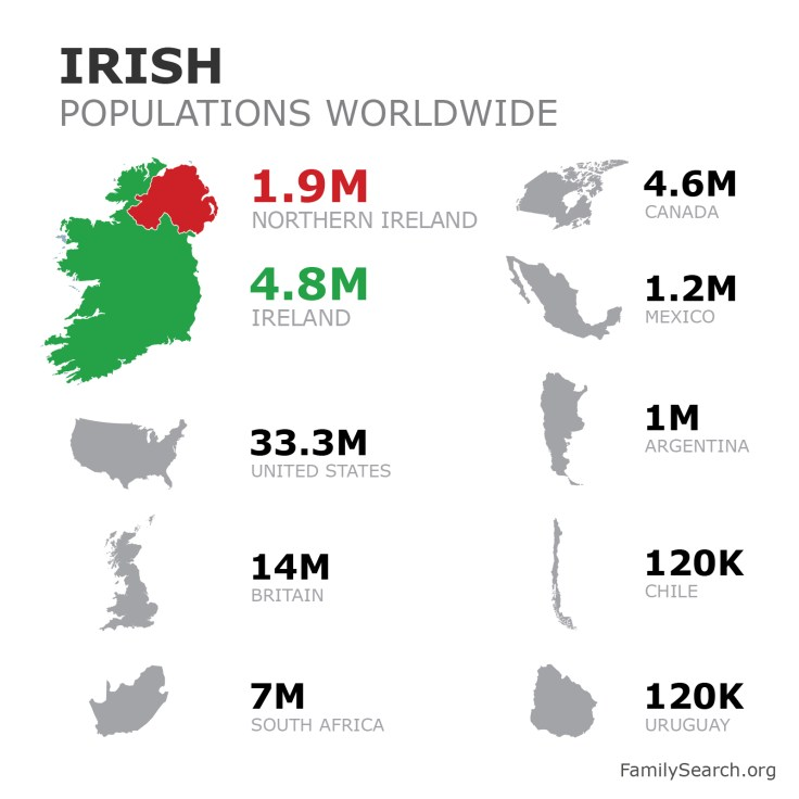 A graphic showing the populations of Northern Ireland