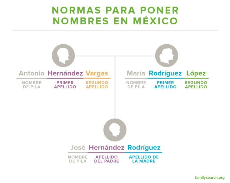 Normas para los nombres mexicanos