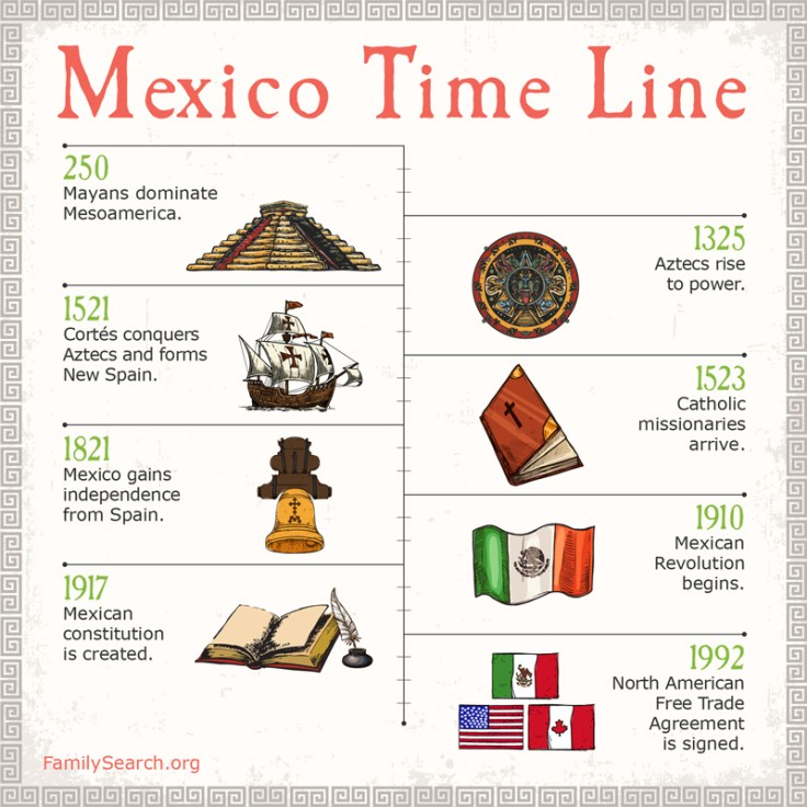 Mexico timeline