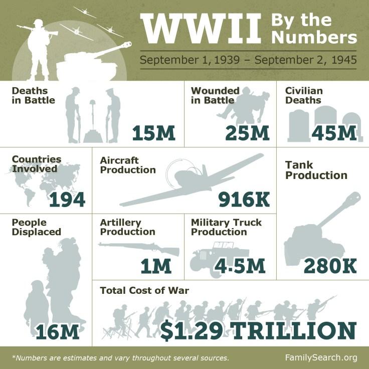 world war 2 facts, ww2 facts, ww2 casualties