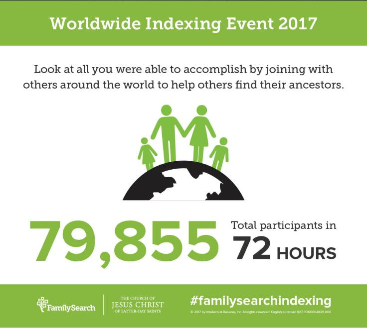 Nearly 80,000 people participated in the 2017 Worldwide Indexing Event
