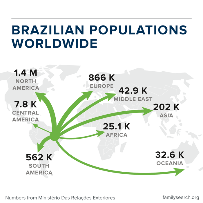 Graphic showing Brazil emigration around the world.