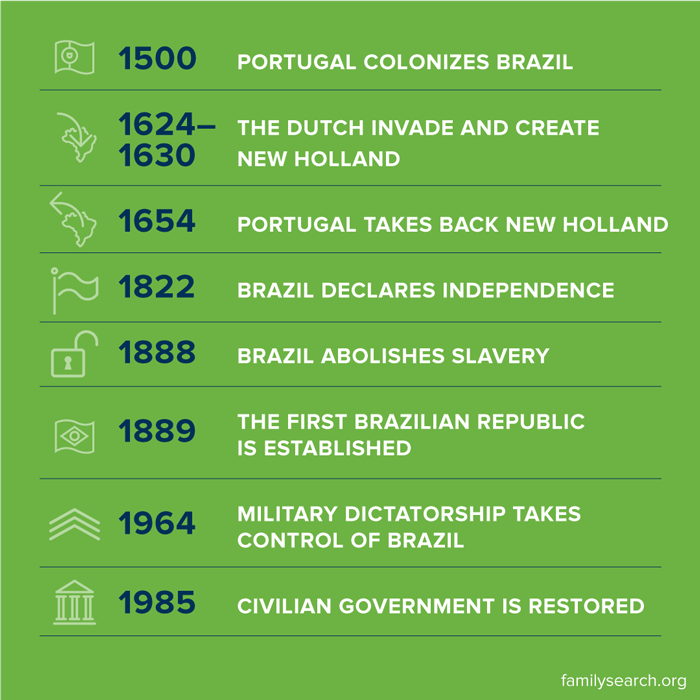 Brazil historical timeline from 1500 to 1985.