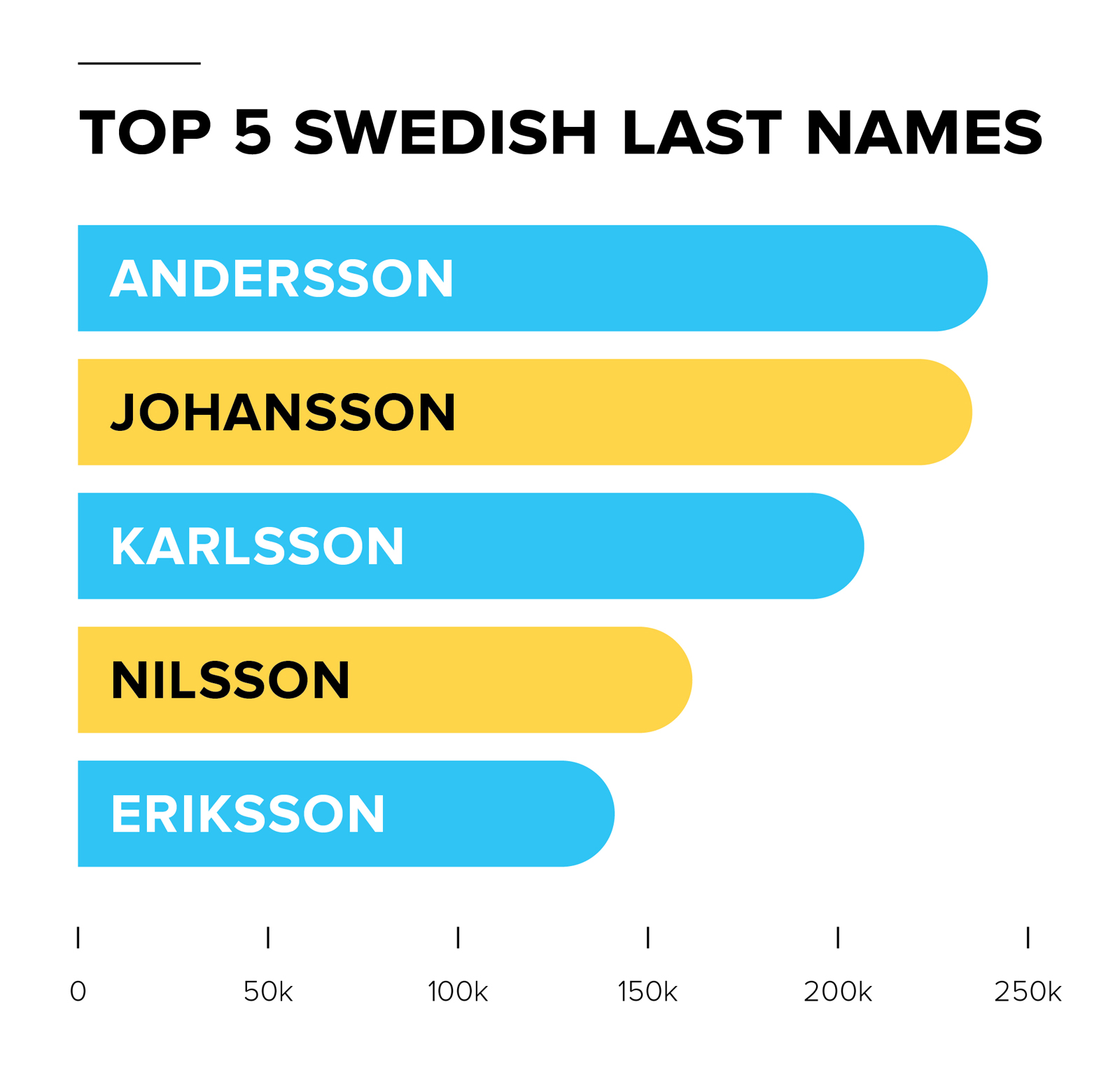 Swedish Names: All About Sweden Surnames | FamilySearch