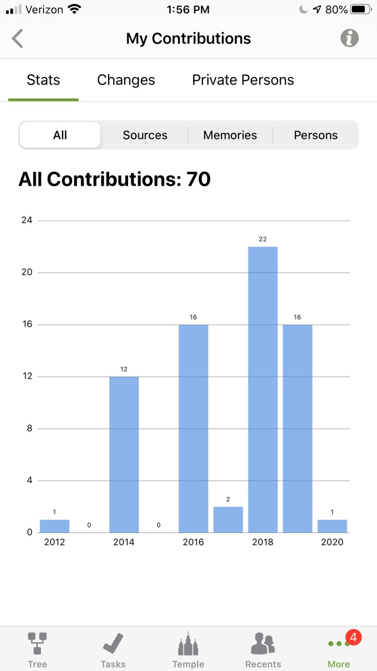 Screenshot of contributions statistics