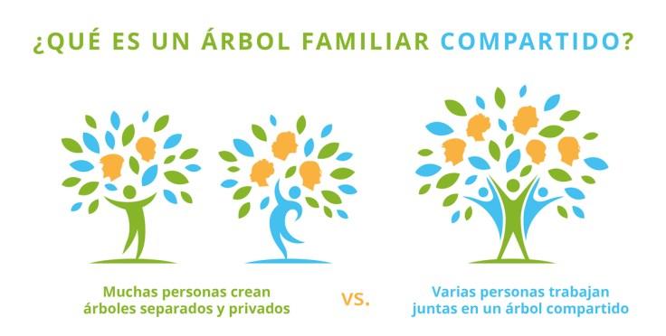 Explicación del árbol familiar en línea de FamilySearch.