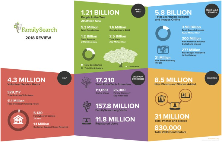 FamilySearch 2018 growth