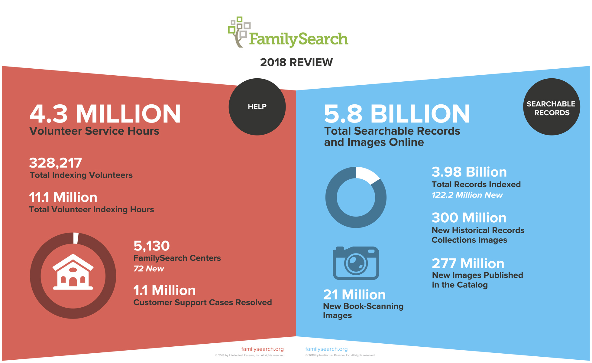 FamilySearch indexing and volunteer hours from 2018.