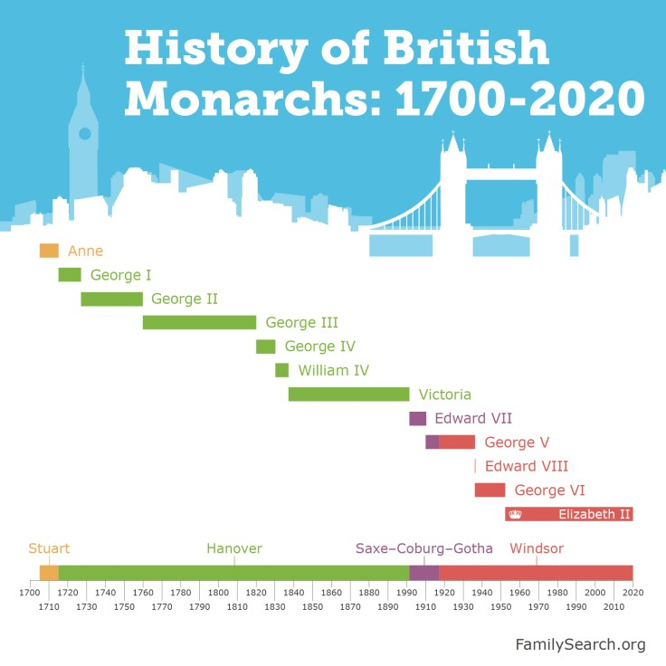 a graphic showing the history of british monarchs