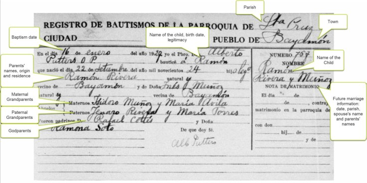 A puerto rican vital record, labeled to show the different pieces and what they can